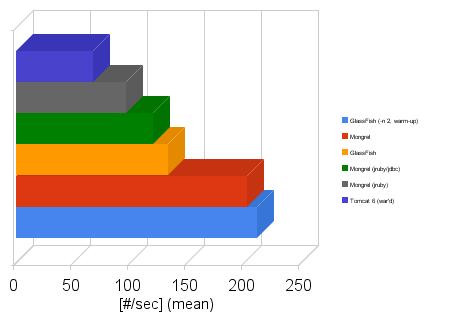 Rails perf chart